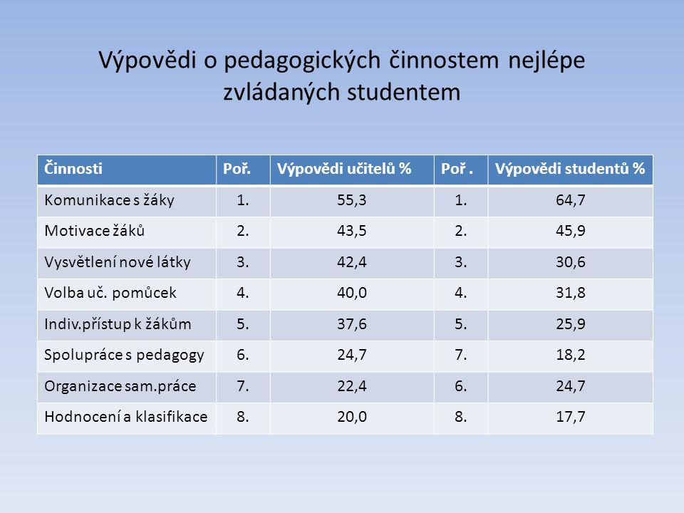 Výpovědi o pedagogických činnostem nejlépe zvládaných studentem
