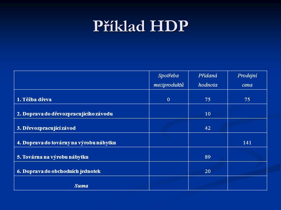 Příklad HDP Spotřeba Přidaná Prodejní meziproduktů hodnota cena