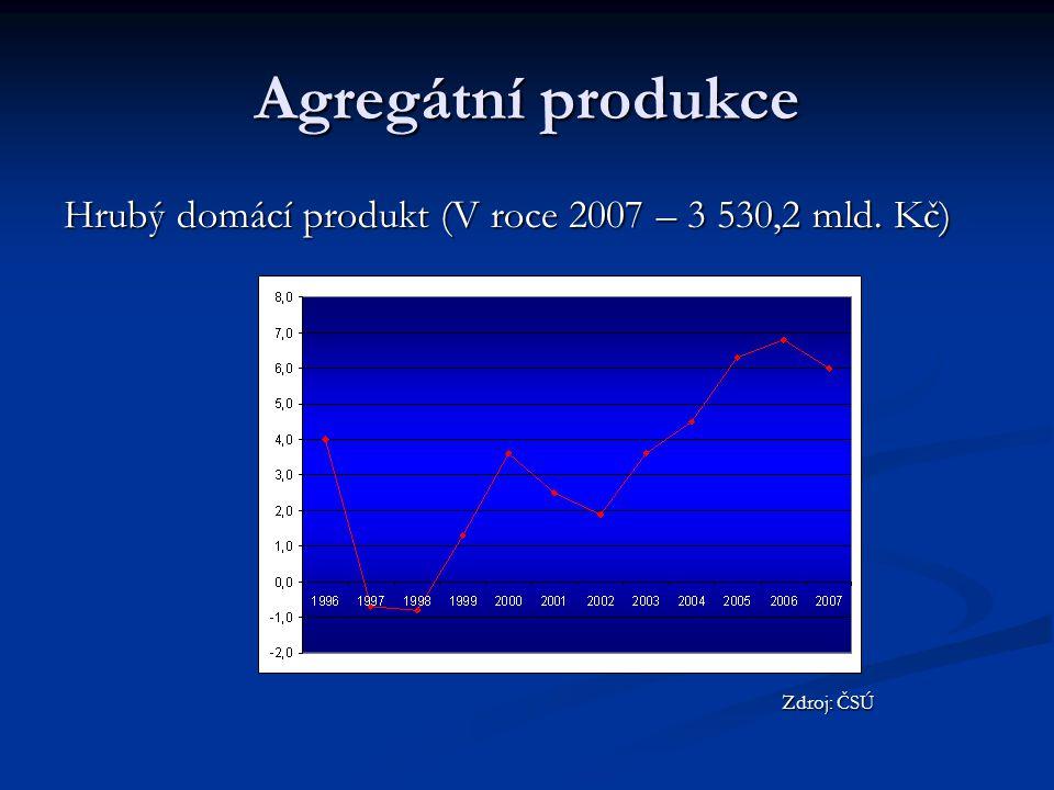 Agregátní produkce Hrubý domácí produkt (V roce 2007 – 3 530,2 mld. Kč) Zdroj: ČSÚ