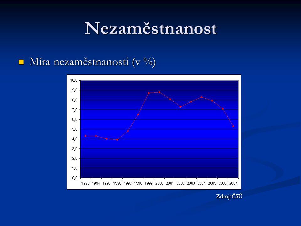 Nezaměstnanost Míra nezaměstnanosti (v %) Zdroj: ČSÚ