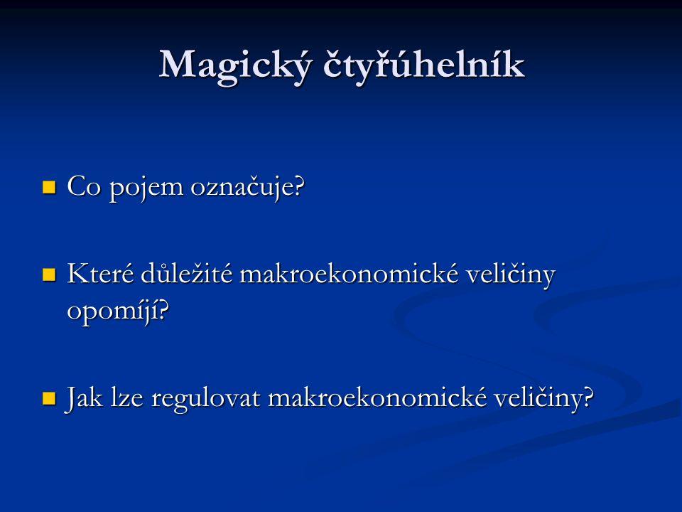 Magický čtyřúhelník Co pojem označuje