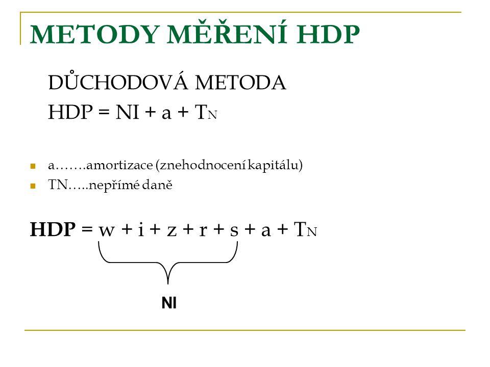 METODY MĚŘENÍ HDP DŮCHODOVÁ METODA HDP = NI + a + TN