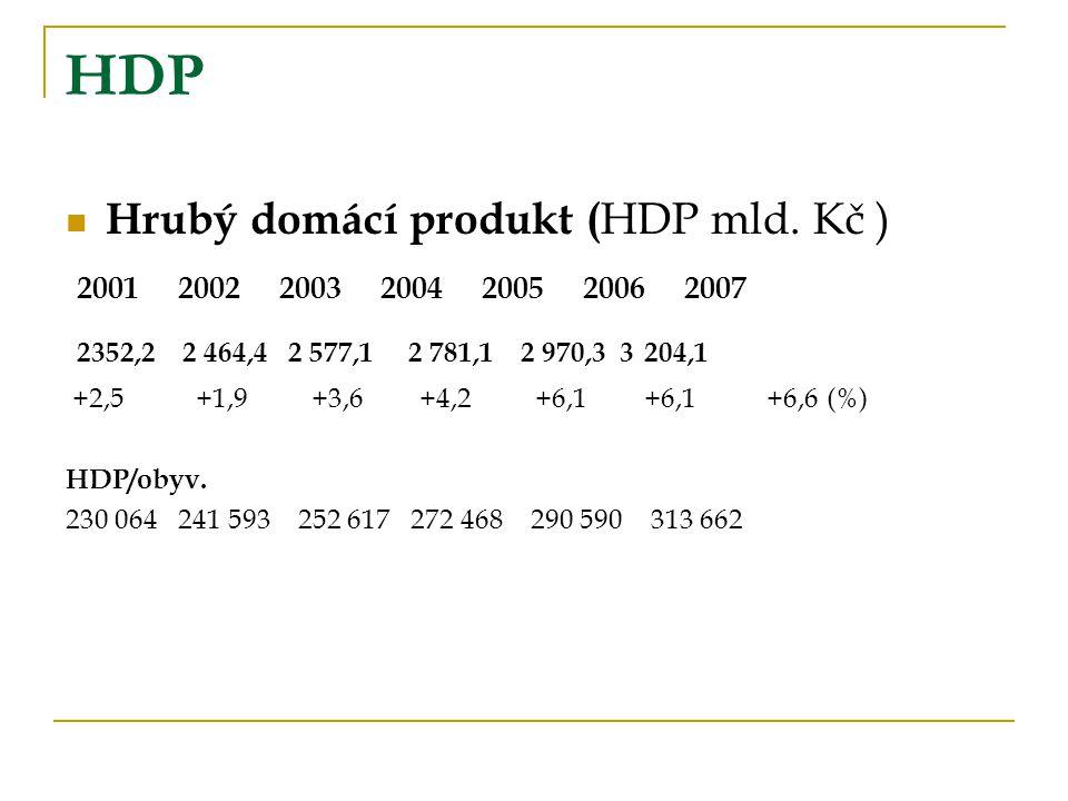 HDP Hrubý domácí produkt (HDP mld. Kč )