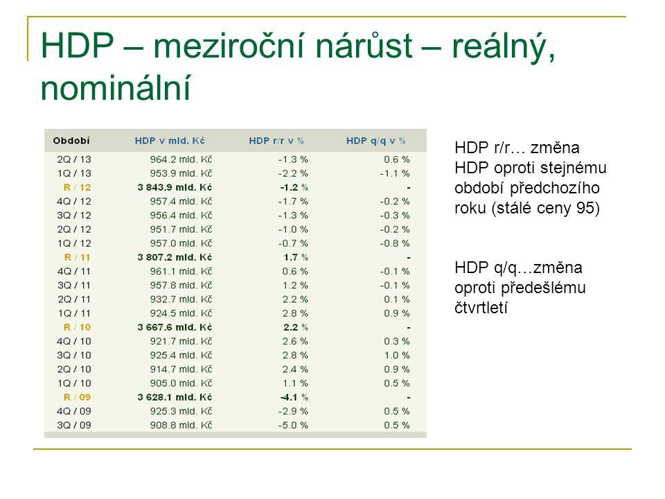 HDP – meziroční nárůst – reálný, nominální