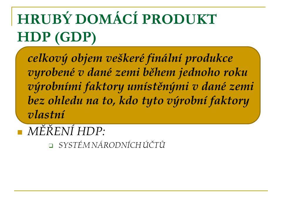 HRUBÝ DOMÁCÍ PRODUKT HDP (GDP)