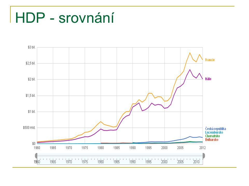 HDP - srovnání