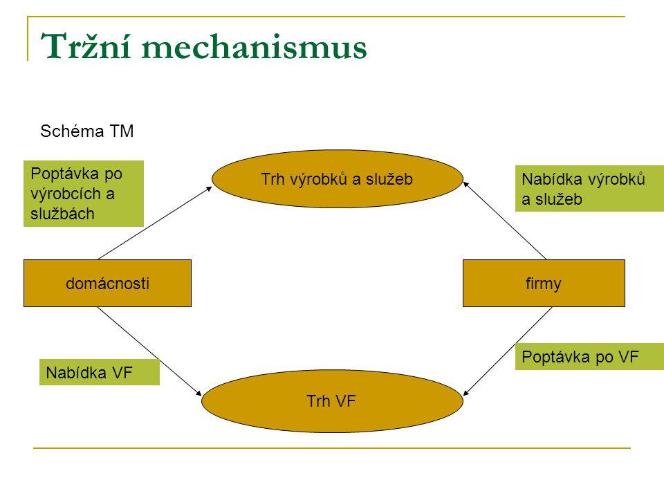 Tržní mechanismus Schéma TM Trh výrobků a služeb