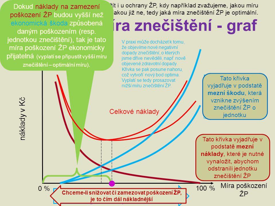 Optimální míra znečištění - graf