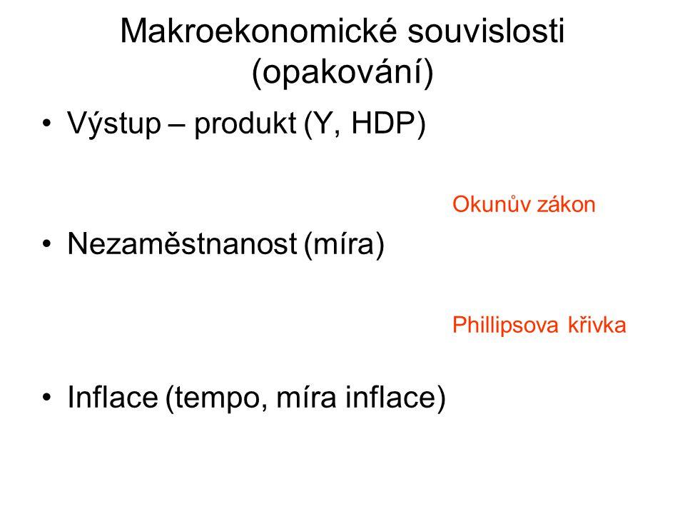 Makroekonomické souvislosti (opakování)