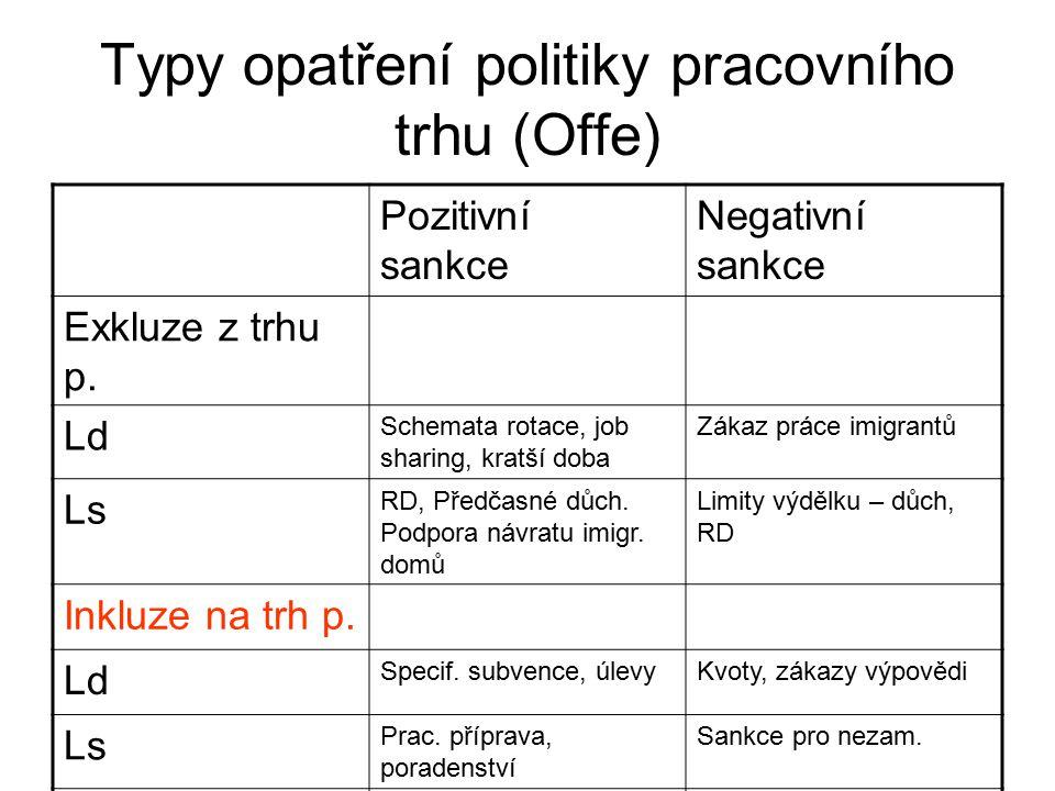 Typy opatření politiky pracovního trhu (Offe)