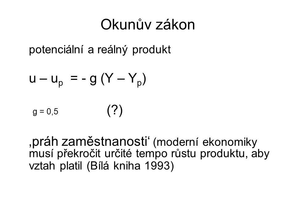 Okunův zákon potenciální a reálný produkt. u – up = - g (Y – Yp) g = 0,5 ( )