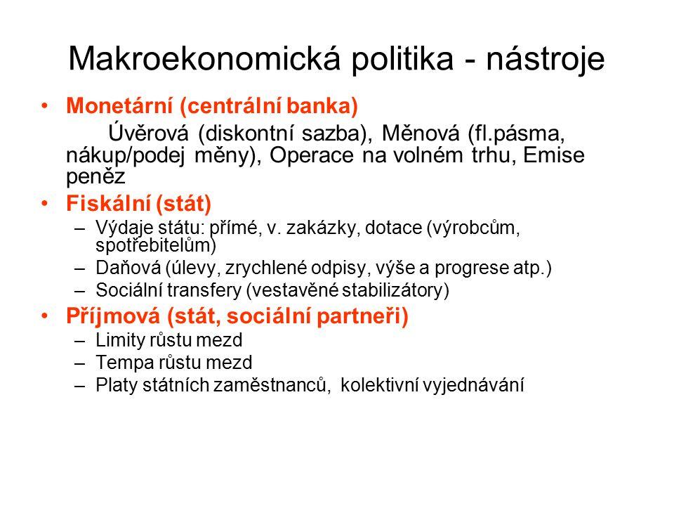 Makroekonomická politika - nástroje
