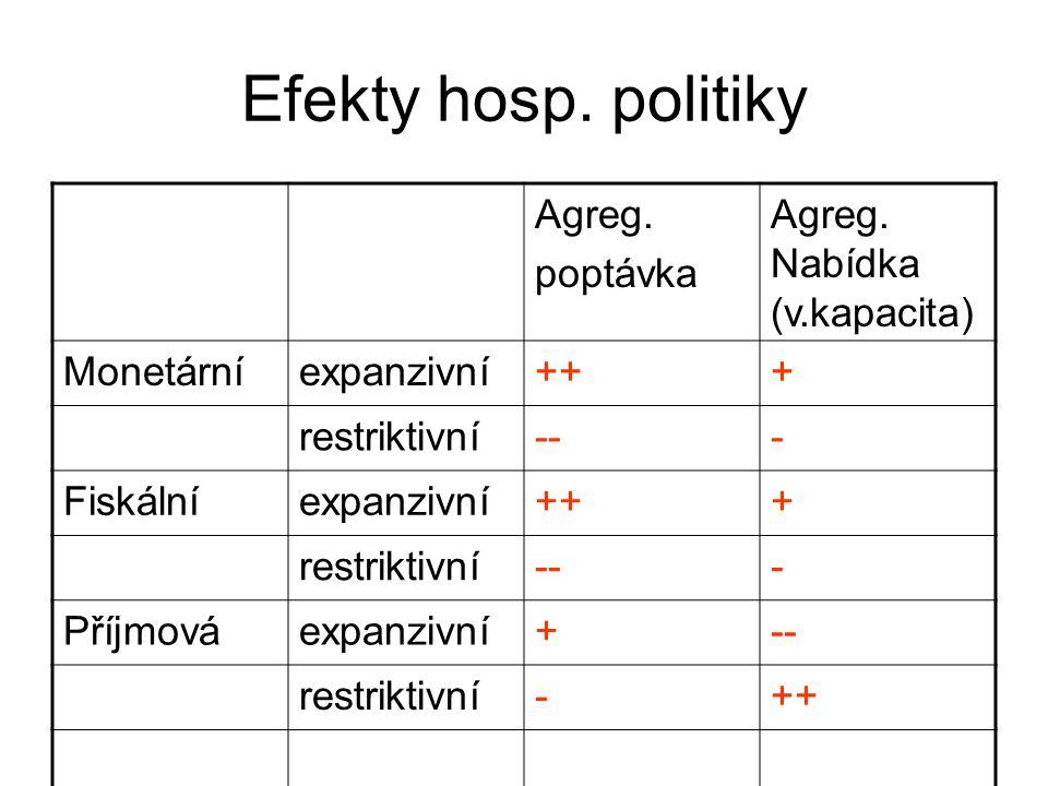 Efekty hosp. politiky Agreg. poptávka Agreg. Nabídka (v.kapacita)