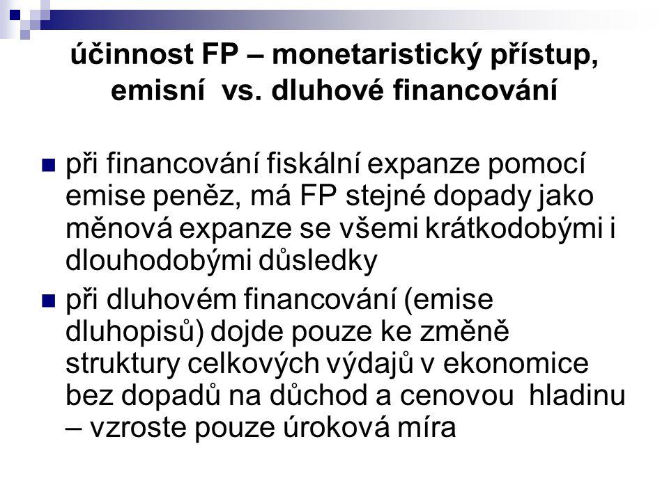 účinnost FP – monetaristický přístup, emisní vs. dluhové financování
