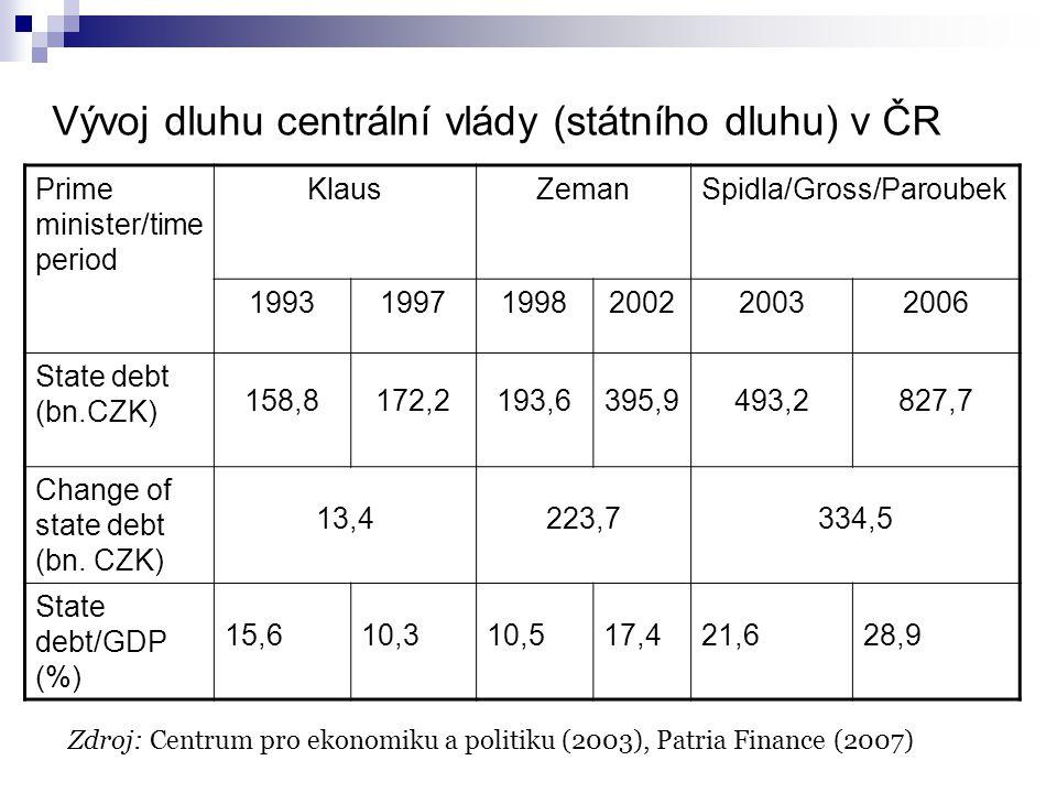 Vývoj dluhu centrální vlády (státního dluhu) v ČR