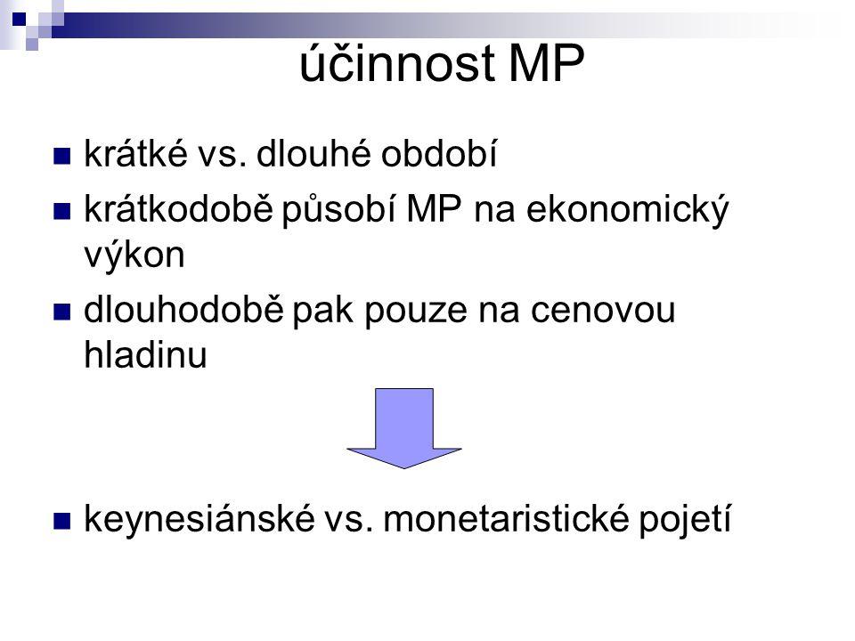 účinnost MP krátké vs. dlouhé období