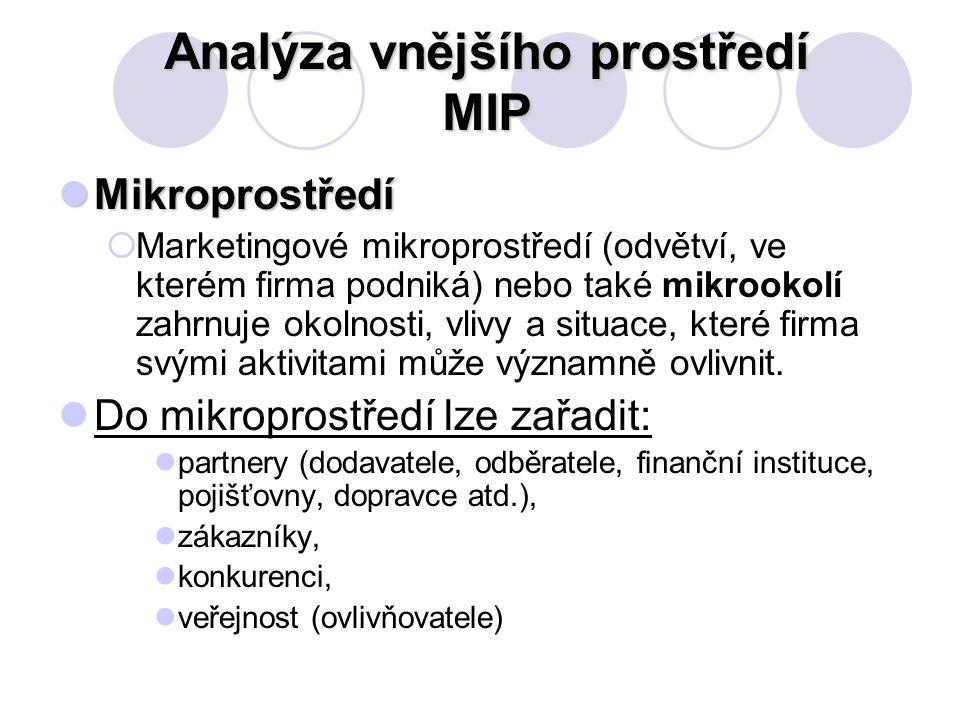 Analýza vnějšího prostředí MIP