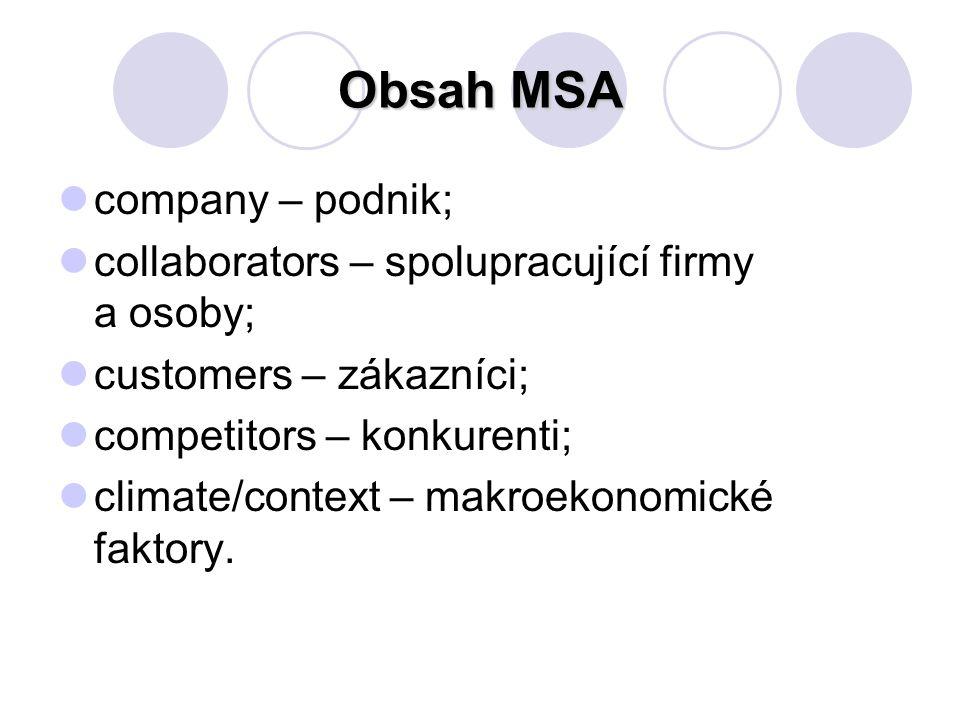 Obsah MSA company – podnik;