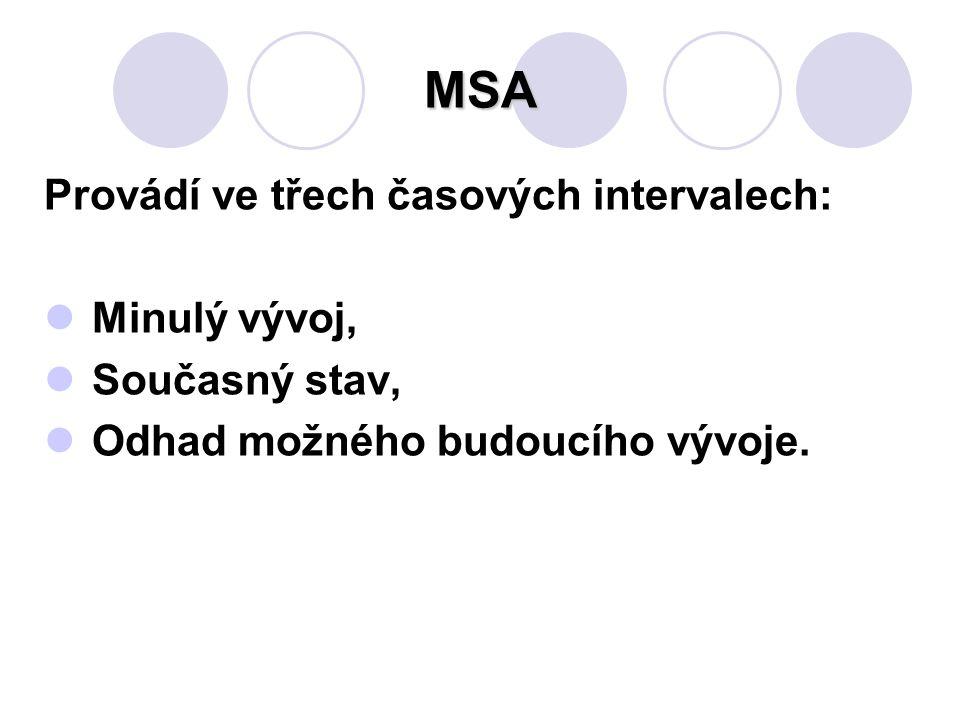 MSA Provádí ve třech časových intervalech: Minulý vývoj,
