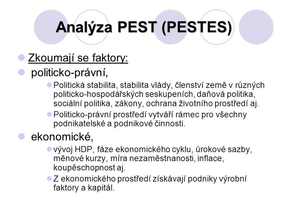 Analýza PEST (PESTES) Zkoumají se faktory: politicko-právní,