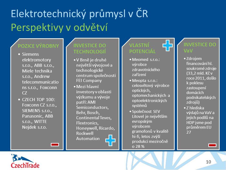 Elektrotechnický průmysl v ČR Perspektivy v odvětví