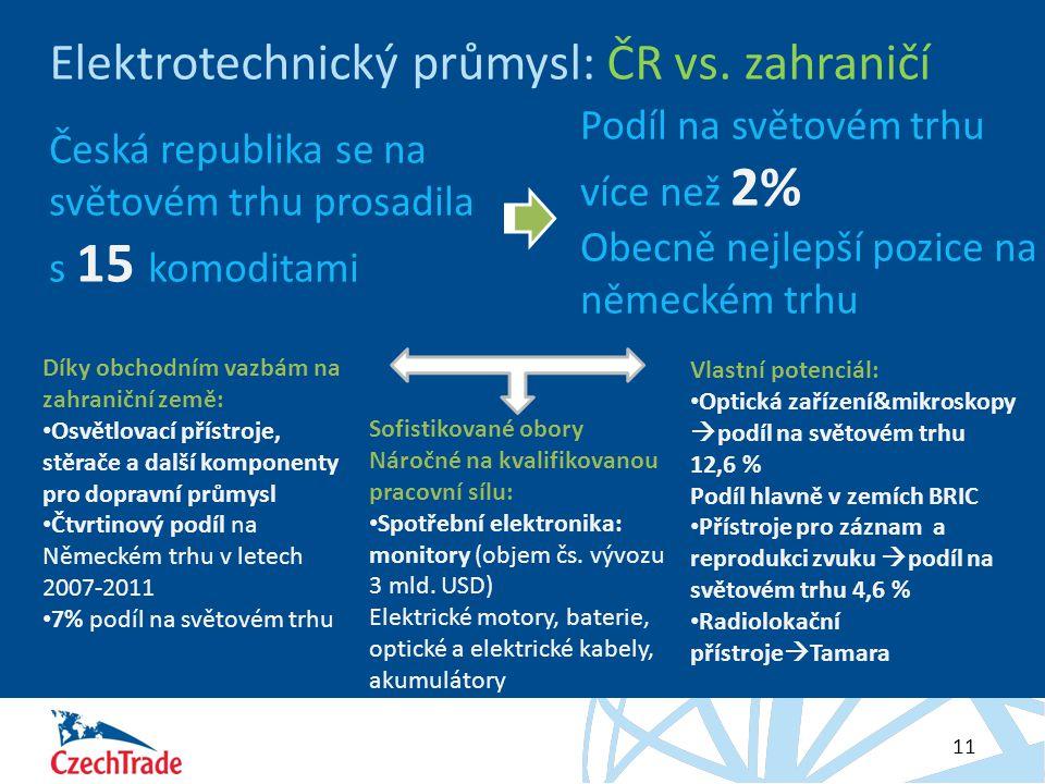 Elektrotechnický průmysl: ČR vs. zahraničí
