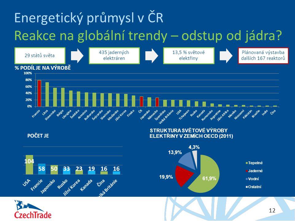 Energetický průmysl v ČR Reakce na globální trendy – odstup od jádra