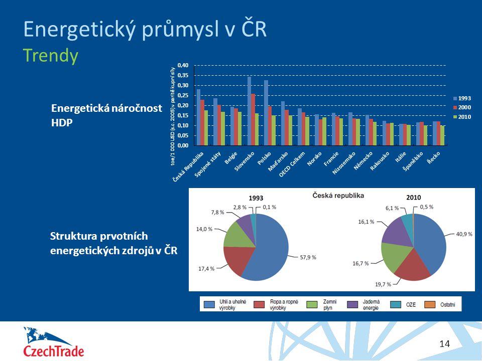 Energetický průmysl v ČR Trendy
