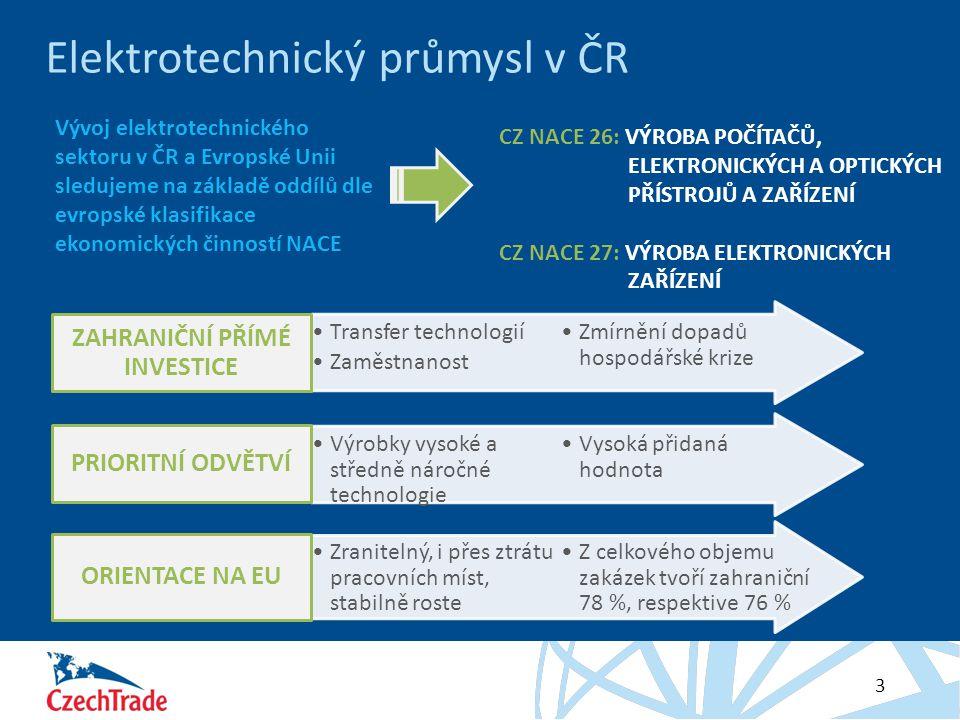 Elektrotechnický průmysl v ČR
