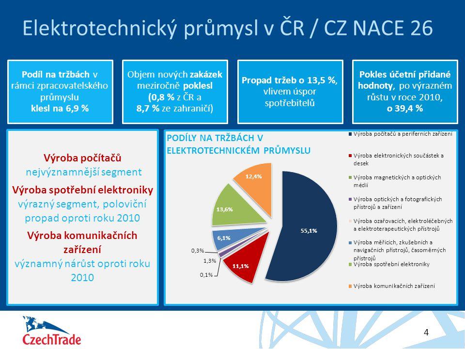 Elektrotechnický průmysl v ČR / CZ NACE 26