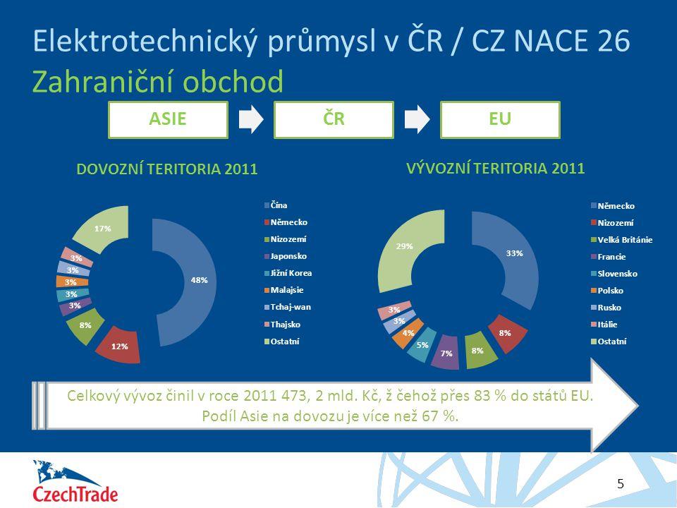 Elektrotechnický průmysl v ČR / CZ NACE 26 Zahraniční obchod