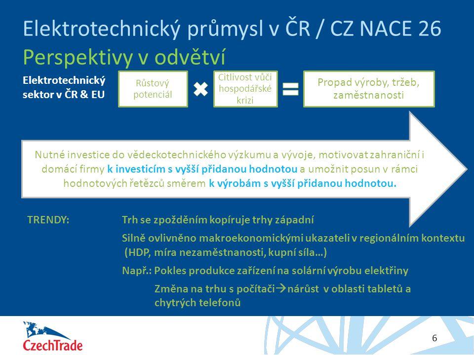 Elektrotechnický průmysl v ČR / CZ NACE 26 Perspektivy v odvětví