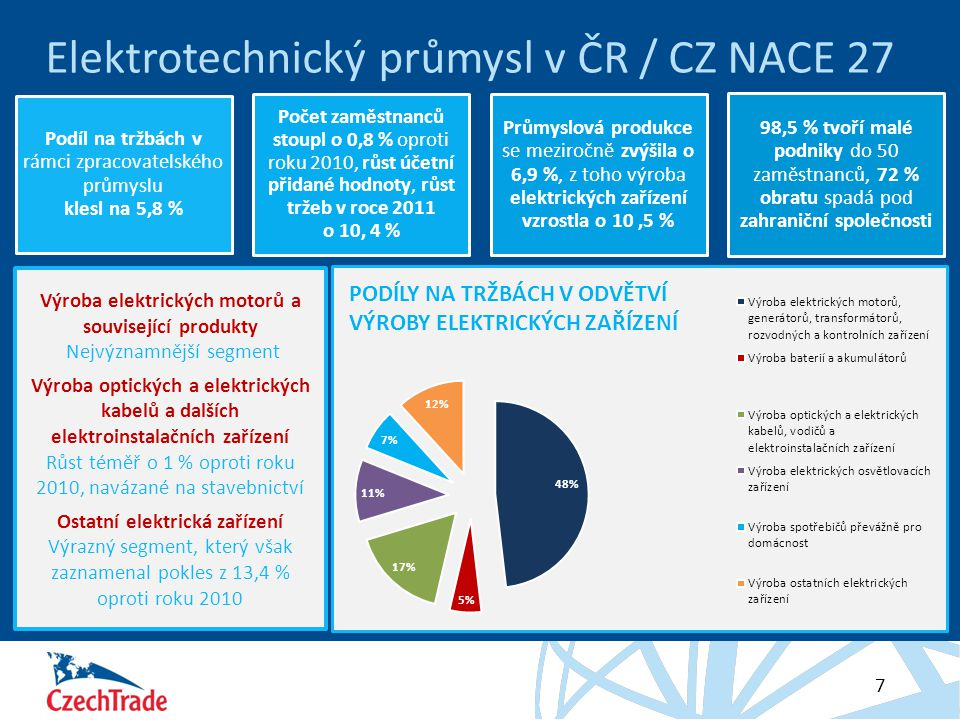 Elektrotechnický průmysl v ČR / CZ NACE 27