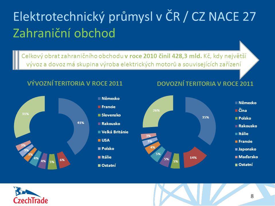 Elektrotechnický průmysl v ČR / CZ NACE 27 Zahraniční obchod