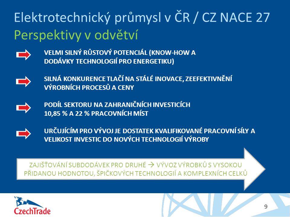 Elektrotechnický průmysl v ČR / CZ NACE 27 Perspektivy v odvětví