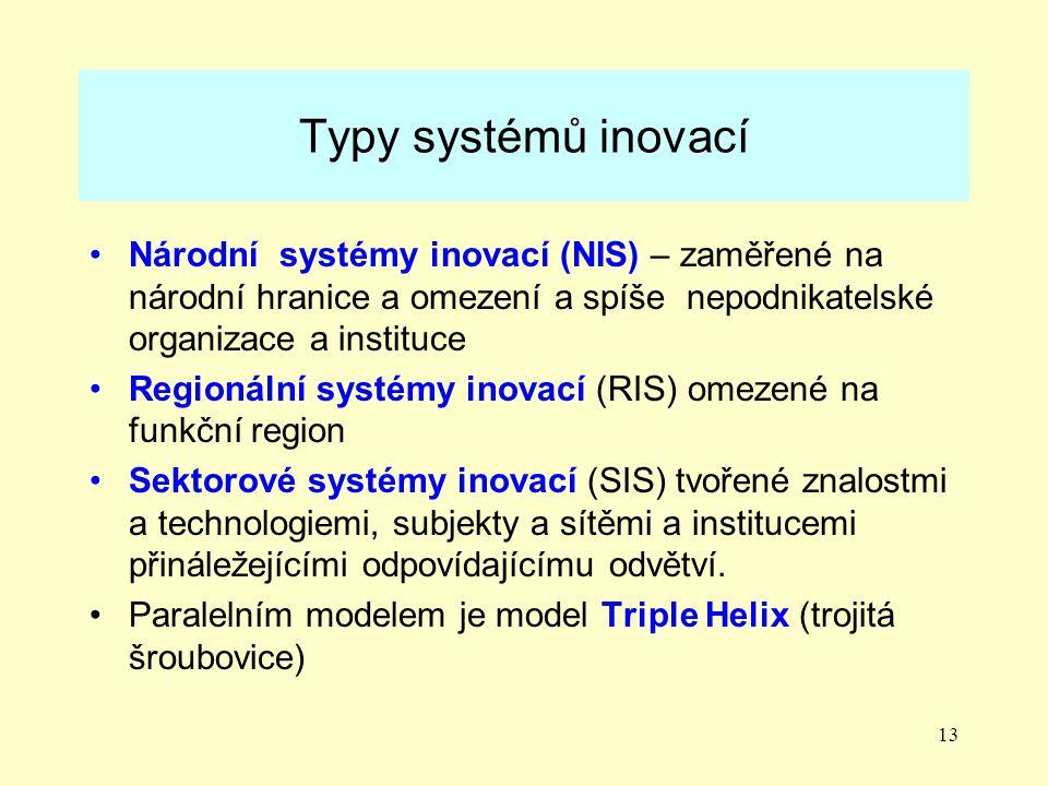 Typy systémů inovací Národní systémy inovací (NIS) – zaměřené na národní hranice a omezení a spíše nepodnikatelské organizace a instituce.