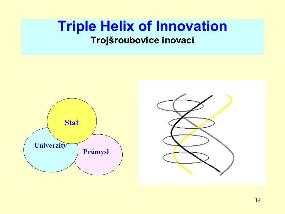Triple Helix of Innovation Trojšroubovice inovací
