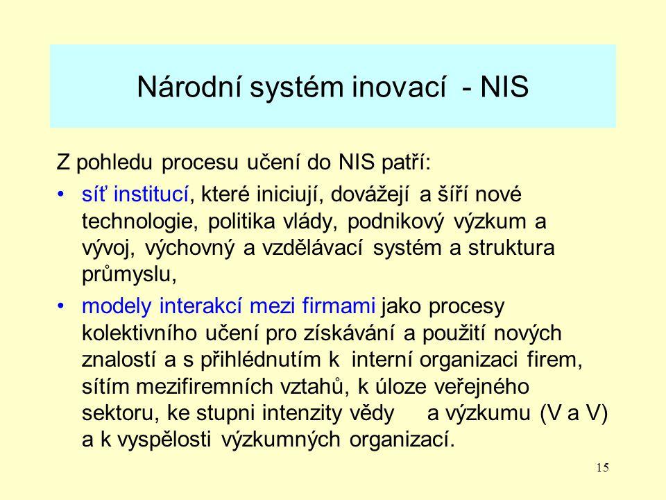 Národní systém inovací - NIS