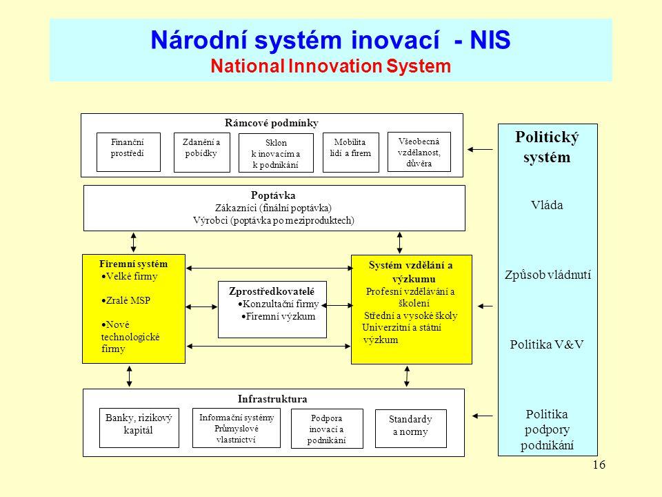 Národní systém inovací - NIS National Innovation System
