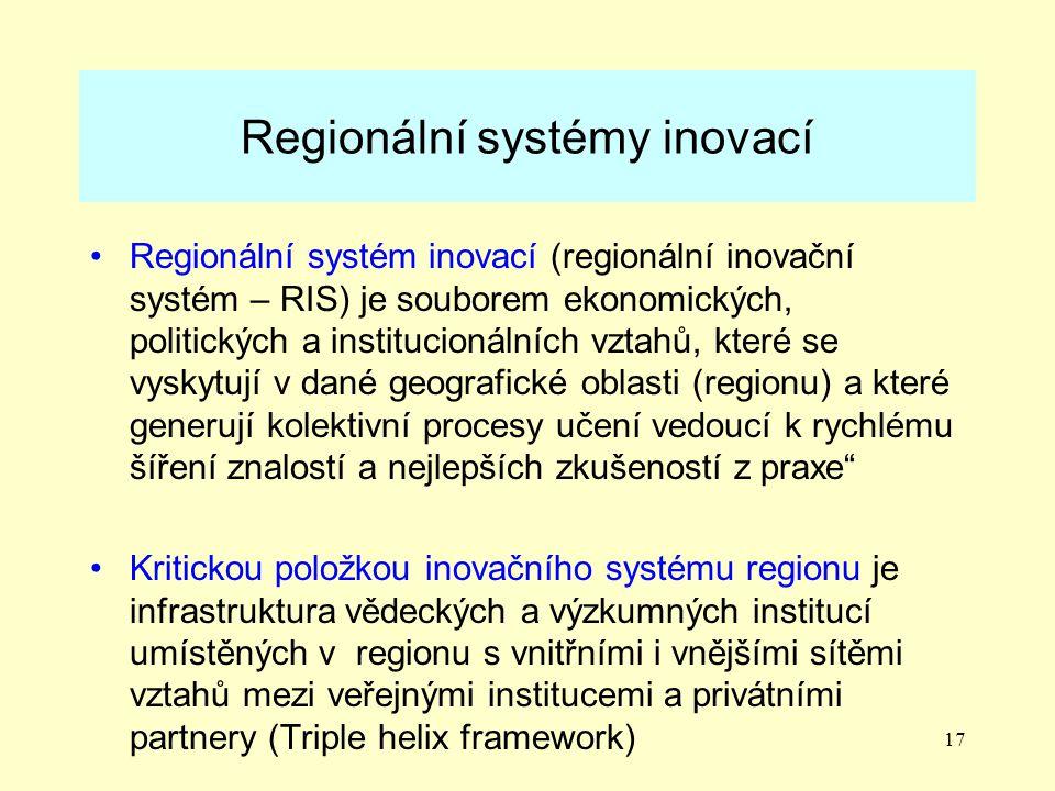 Regionální systémy inovací