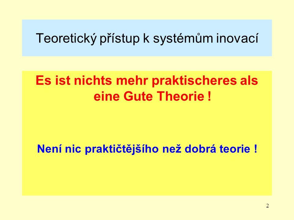 Teoretický přístup k systémům inovací