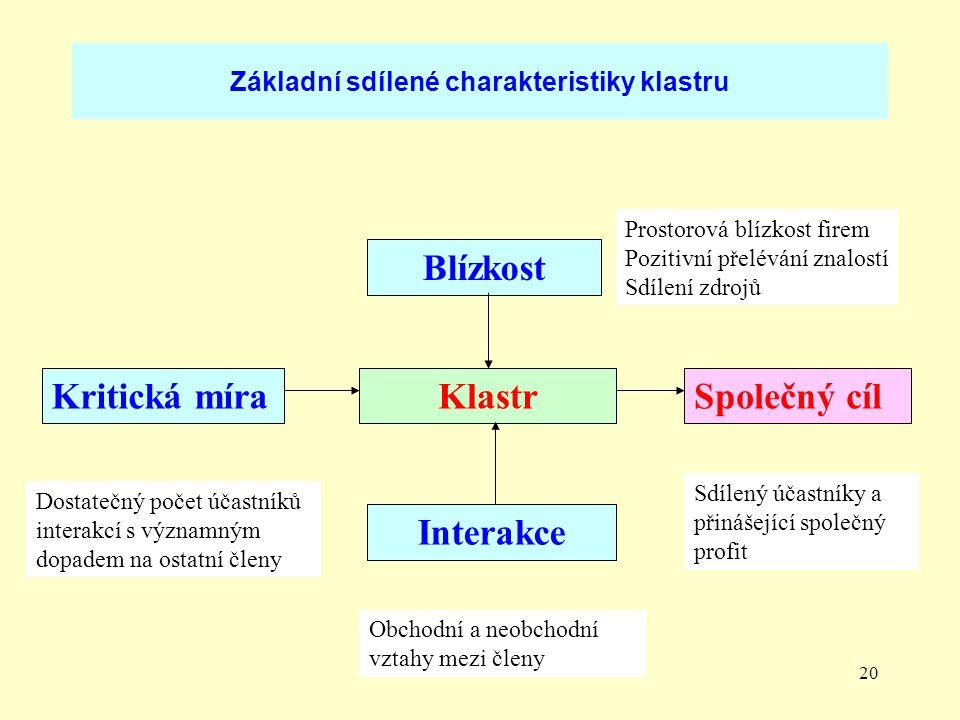 Základní sdílené charakteristiky klastru