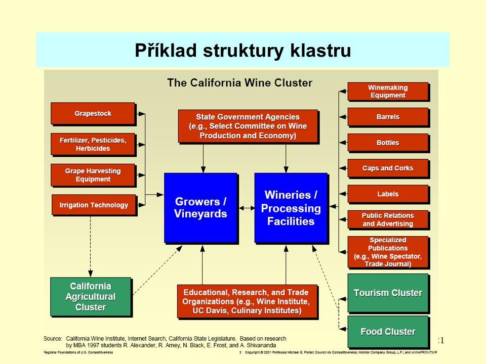 Příklad struktury klastru