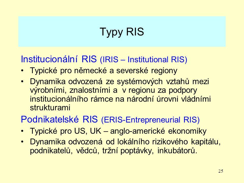 Typy RIS Institucionální RIS (IRIS – Institutional RIS)