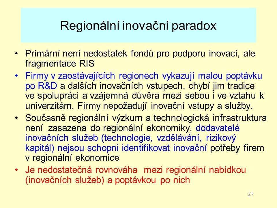 Regionální inovační paradox
