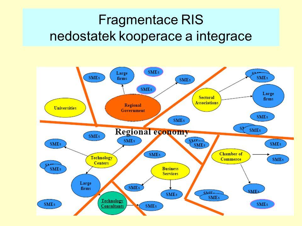 Fragmentace RIS nedostatek kooperace a integrace