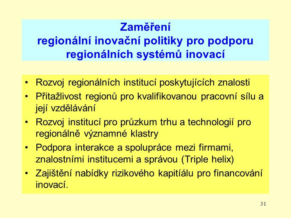 Zaměření regionální inovační politiky pro podporu regionálních systémů inovací