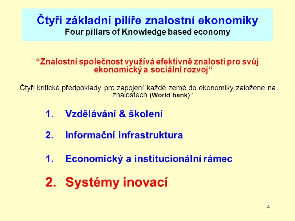 Čtyři základní pilíře znalostní ekonomiky Four pillars of Knowledge based economy
