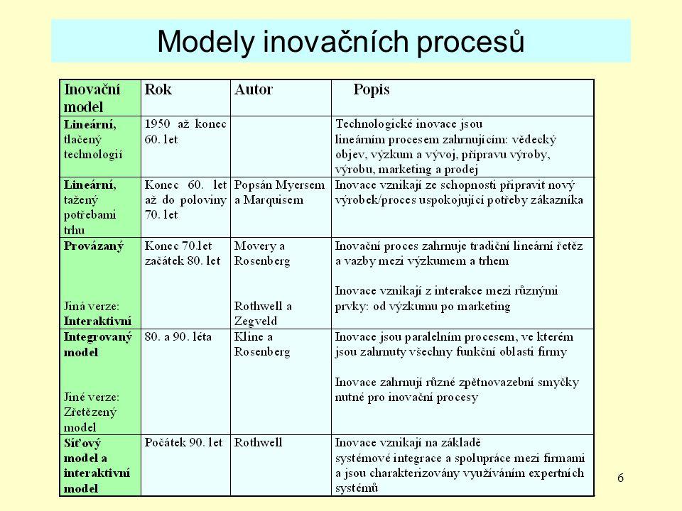 Modely inovačních procesů