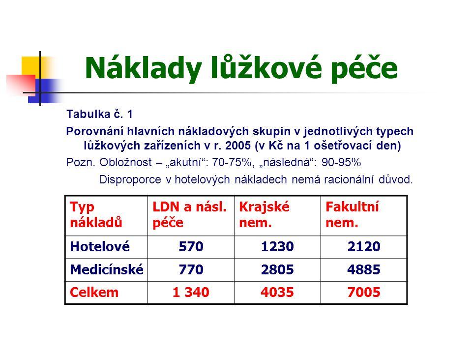Náklady lůžkové péče Typ nákladů LDN a násl. péče Krajské nem.